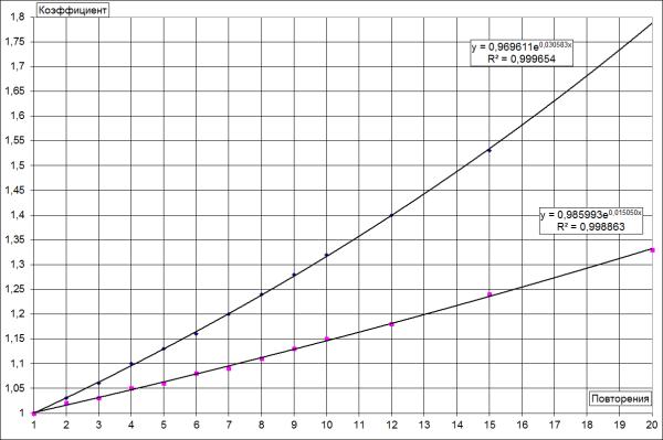 График и формулы коэффициенты пересчёта Метод Мориса и Райдина