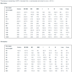 Разрядные нормативы AWPC становая тяга - в многослойной экипировке