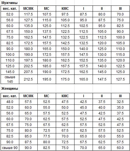 Разрядные нормативы WDFPF-RDFPF жим лёжа