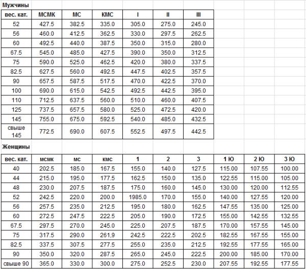 Разрядные нормативы WDFPF-RDFPF пауэрлифтинг