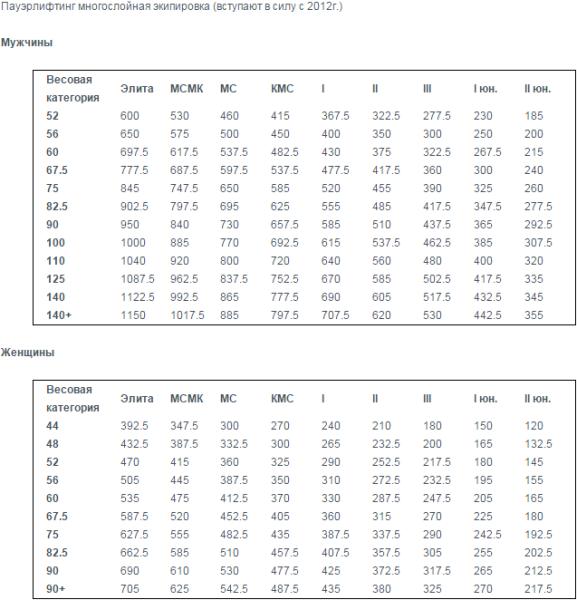 Разрядные нормативы WPC пауэрлифтинг - многослойная экипировка