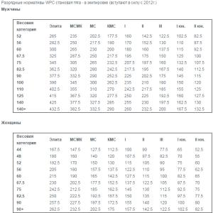 Разрядные нормативы WPC становая тяга - в многослойной экипировке