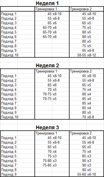 Силовой цикл Юрия Верхошанского - Русская пирамида