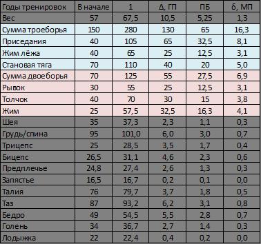 Таблица 9. Маленькие цели на первом году тренировок.