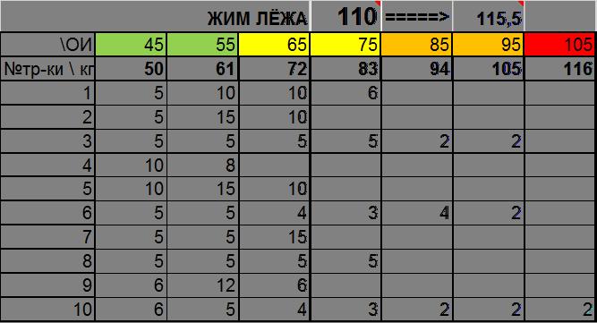 Таблица расчета жима лежа