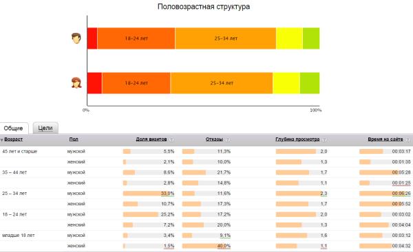 Яндекс.Метрика половозрастная структура
