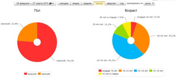 Яндекс.Метрика статистика