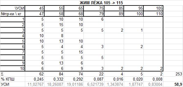 Программа тренировок жим лёжа 105-115