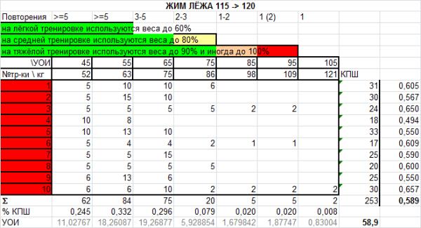 Программа тренировок жим лёжа 115-120