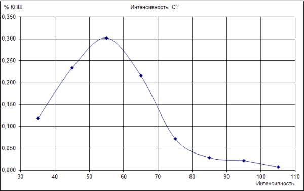 Распределение нагрузок по зонам интенсивности становая тяга 170-185